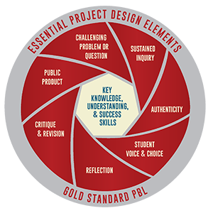Project design elements for effective PBL. Photo credit: Buck Institute for Education www.bie.org).
